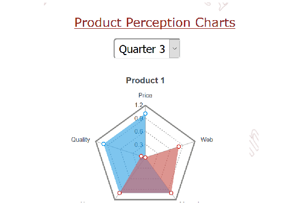 Perception Charts: In an instant students see how their company is positioned in the market. See how your company's spending on marketing compares with the industry averages.